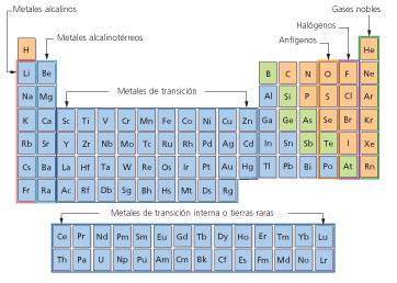 Taller digital algunos grupos reciben nombres caractersticos como es el caso de los metales alcalinos y los grupos 1 y 17 o los gases grupo 18 urtaz Choice Image
